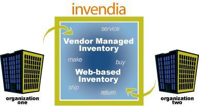Web-based Inventory, Vendor Managed Inventory (VMI